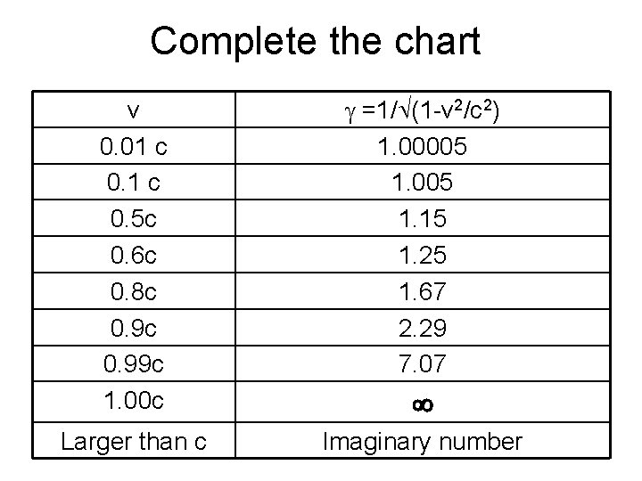 Complete the chart v 0. 01 c 0. 5 c 0. 6 c 0.