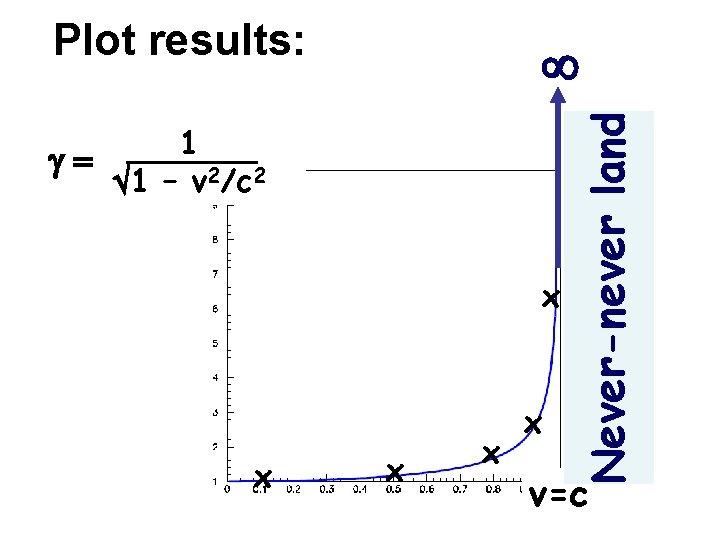 Plot results: 1 g= 1 – v 2/c 2 x x x Never-never land