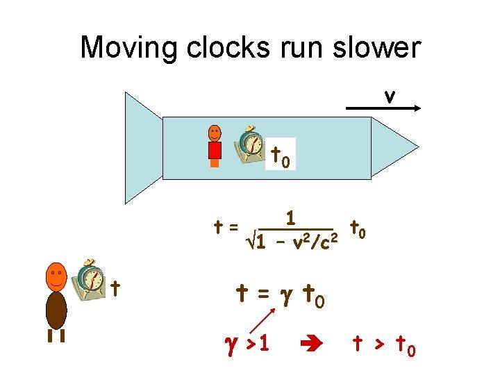 Moving clocks run slower v t 0 t= t 1 t 0 2 2