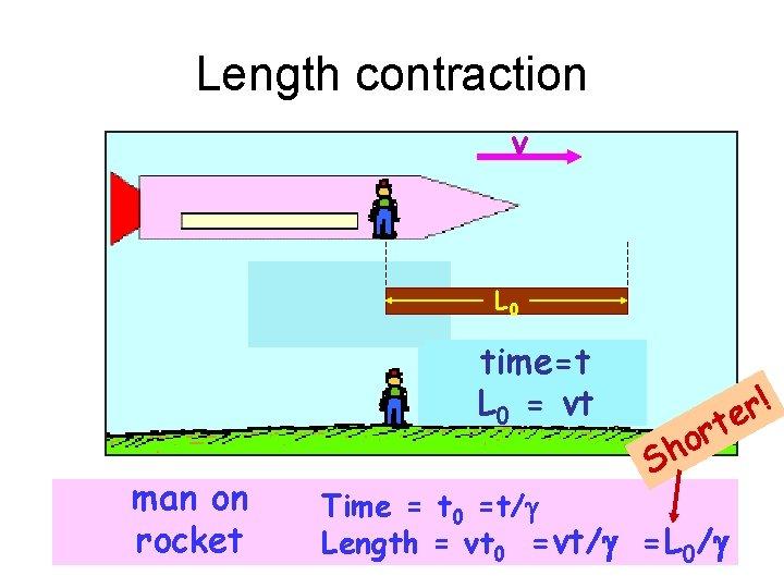 Length contraction v L 0 time=t L 0 = vt man on rocket !