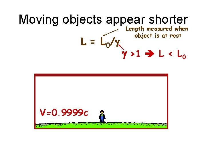 Moving objects appear shorter L = L 0/g V=0. 9999 c V=0. 86 c