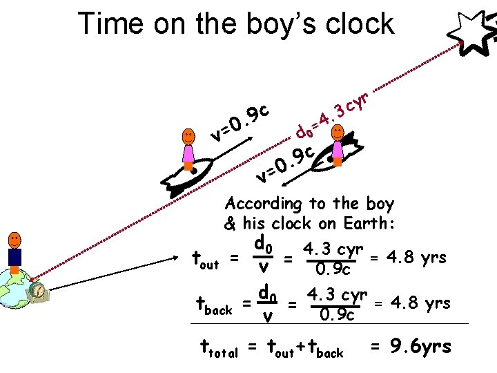 Time on the boy's clock c 9 0. v= . 4 = d 0