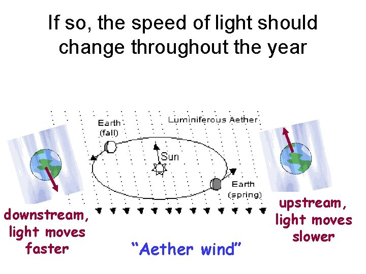 If so, the speed of light should change throughout the year downstream, light moves
