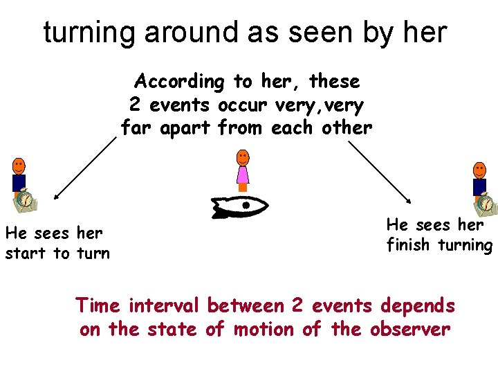turning around as seen by her According to her, these 2 events occur very,