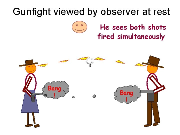 Gunfight viewed by observer at rest He sees both shots fired simultaneously Bang !