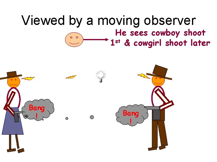 Viewed by a moving observer He sees cowboy shoot 1 st & cowgirl shoot