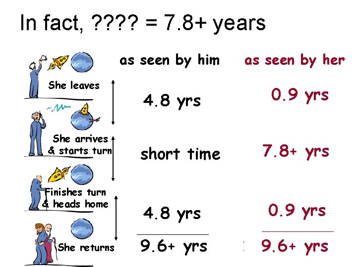 In fact, ? ? = 7. 8+ years as seen by him She leaves