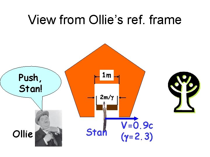 View from Ollie's ref. frame Push, Stan! Ollie 1 m 2 m/g Stan V=0.