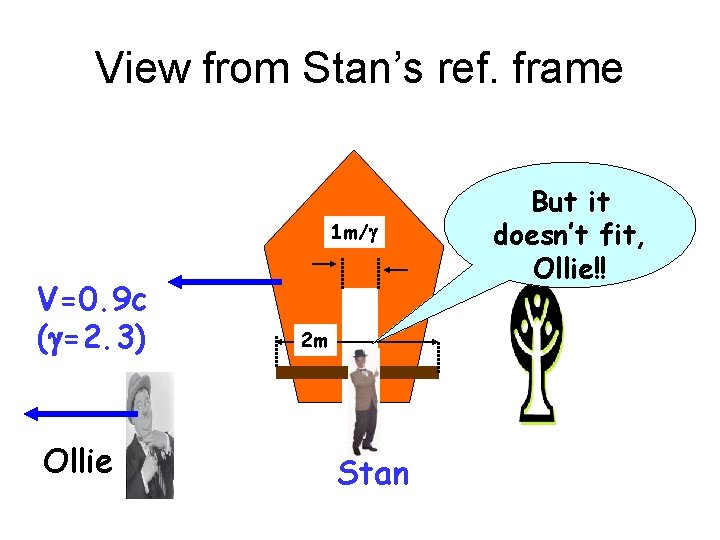 View from Stan's ref. frame 1 m/g V=0. 9 c (g=2. 3) Ollie 2