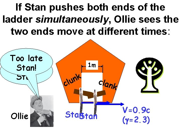 If Stan pushes both ends of the ladder simultaneously, Ollie sees the two ends