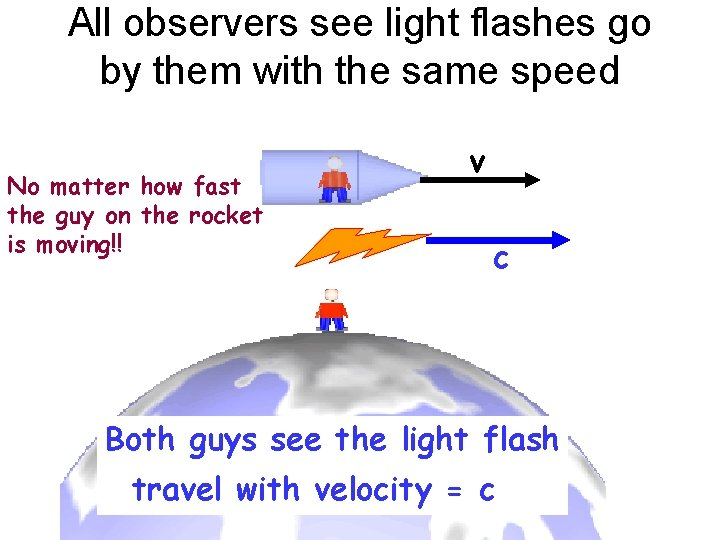 All observers see light flashes go by them with the same speed No matter