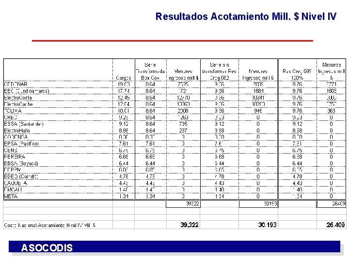 Resultados Acotamiento Mill. $ Nivel IV ASOCODIS