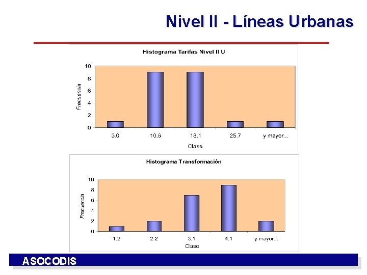 Nivel II - Líneas Urbanas ASOCODIS