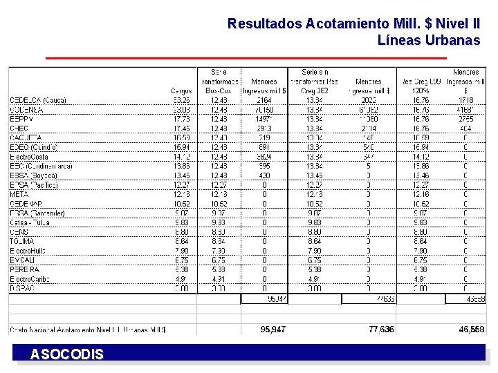 Resultados Acotamiento Mill. $ Nivel II Líneas Urbanas ASOCODIS
