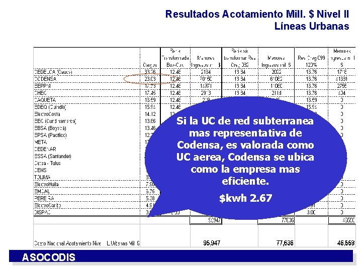 Resultados Acotamiento Mill. $ Nivel II Líneas Urbanas Si la UC de red subterranea