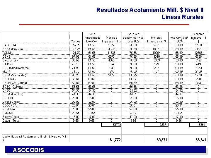 Resultados Acotamiento Mill. $ Nivel II Líneas Rurales ASOCODIS