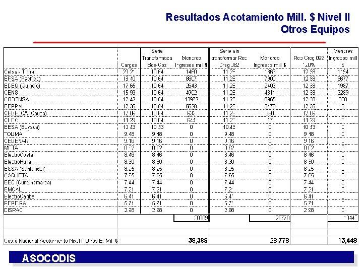 Resultados Acotamiento Mill. $ Nivel II Otros Equipos ASOCODIS