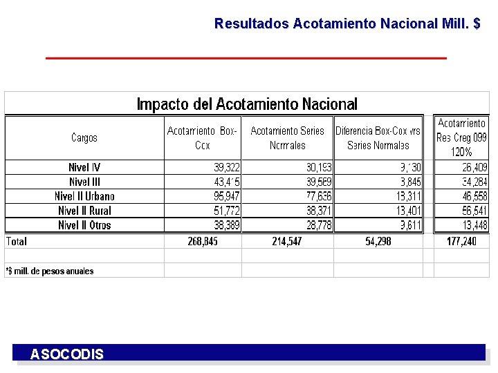 Resultados Acotamiento Nacional Mill. $ ASOCODIS