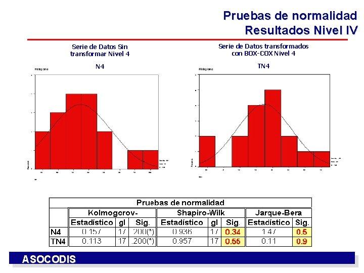 Pruebas de normalidad Resultados Nivel IV Serie de Datos Sin transformar Nivel 4 Serie