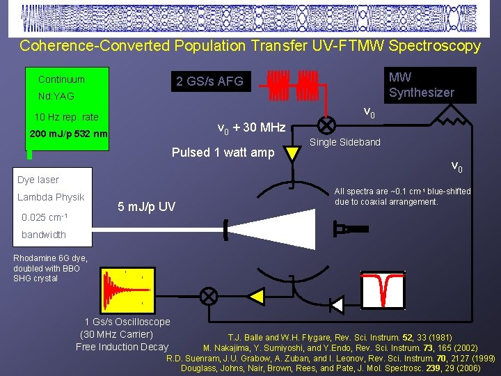 Coherence-Converted Population Transfer UV-FTMW Spectroscopy Continuum MW Synthesizer 2 GS/s AFG Nd: YAG ν