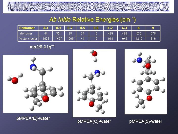 Ab Initio Relative Energies (cm-1) Conformer A-4 B-1 C-7 D-5 E-8 F-2 G-3 6