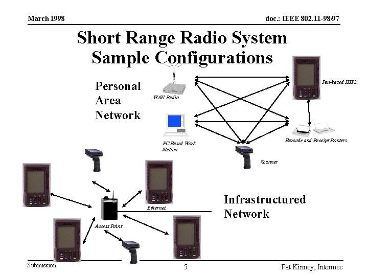 March 1998 doc. : IEEE 802. 11 -98/97 Short Range Radio System Sample Configurations