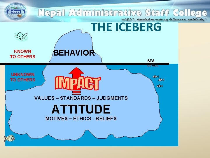 THE ICEBERG KNOWN TO OTHERS BEHAVIOR SEA LEVEL UNKNOWN TO OTHERS VALUES – STANDARDS