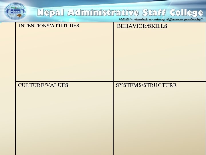 INTENTIONS/ATTITUDES BEHAVIOR/SKILLS CULTURE/VALUES SYSTEMS/STRUCTURE