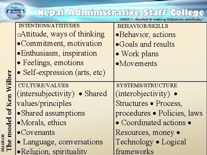 INTENTIONS/ATTITUDES Attitude, ways of thinking ·Commitment, motivation ·Enthusiasm, inspiration · Feelings, emotions · Self-expression
