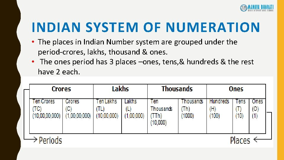 INDIAN SYSTEM OF NUMERATION • The places in Indian Number system are grouped under