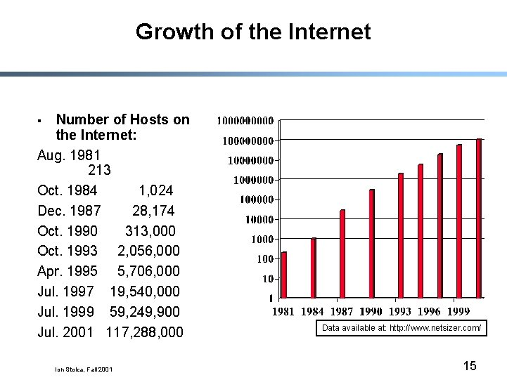 Growth of the Internet Number of Hosts on the Internet: Aug. 1981 213 Oct.