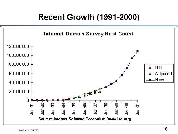 Recent Growth (1991 -2000) Ion Stoica, Fall 2001 16