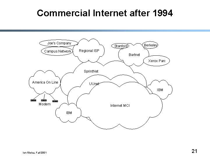 Commercial Internet after 1994 Joe's Company Campus Network Berkeley Stanford Regional ISP Bartnet Xerox