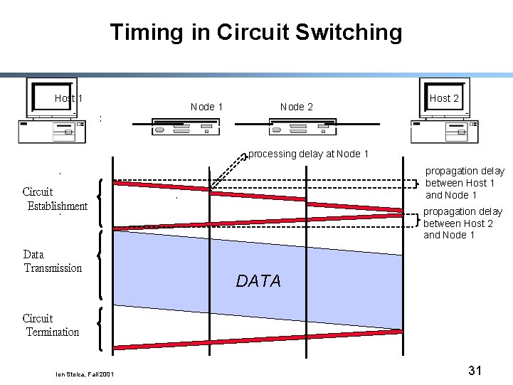 Timing in Circuit Switching Host 1 Node 2 Host 2 processing delay at Node
