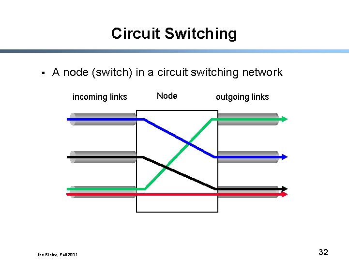 Circuit Switching § A node (switch) in a circuit switching network incoming links Ion
