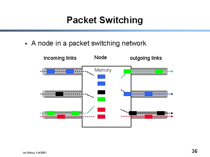 Packet Switching § A node in a packet switching network incoming links Node outgoing