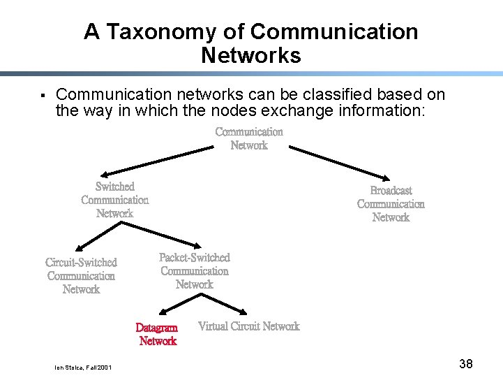 A Taxonomy of Communication Networks § Communication networks can be classified based on the