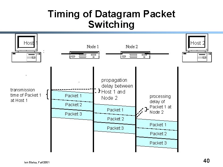 Timing of Datagram Packet Switching Host 1 transmission time of Packet 1 at Host