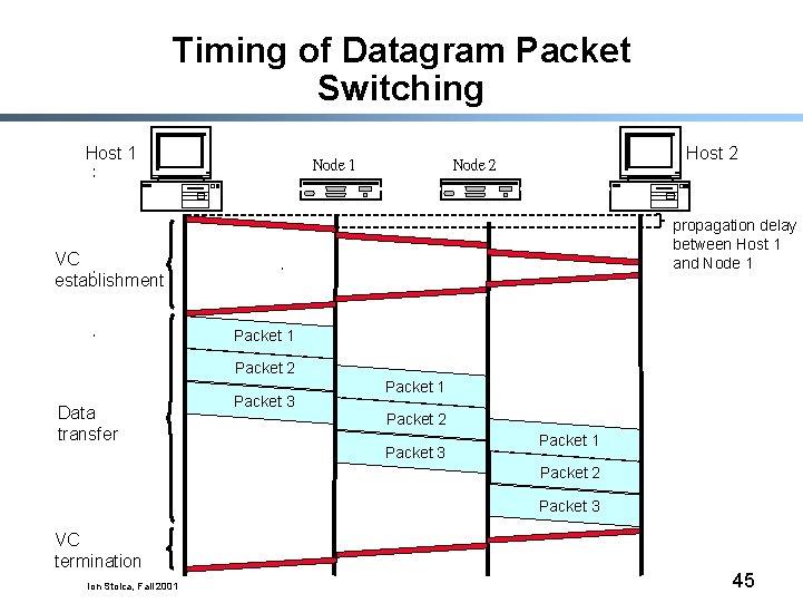 Timing of Datagram Packet Switching Host 1 Node 1 Host 2 Node 2 propagation