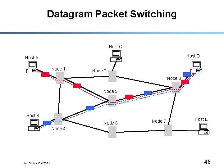 Datagram Packet Switching Host C Host D Host A Node 1 Node 2 Node