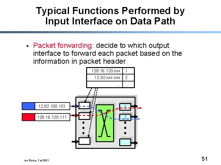 Typical Functions Performed by Input Interface on Data Path § Packet forwarding: decide to