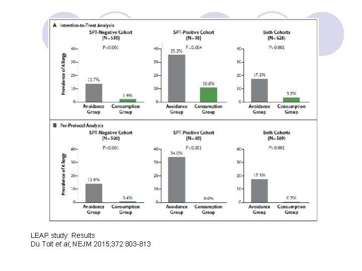 LEAP study: Results Du Toit et al, NEJM 2015; 372: 803 -813