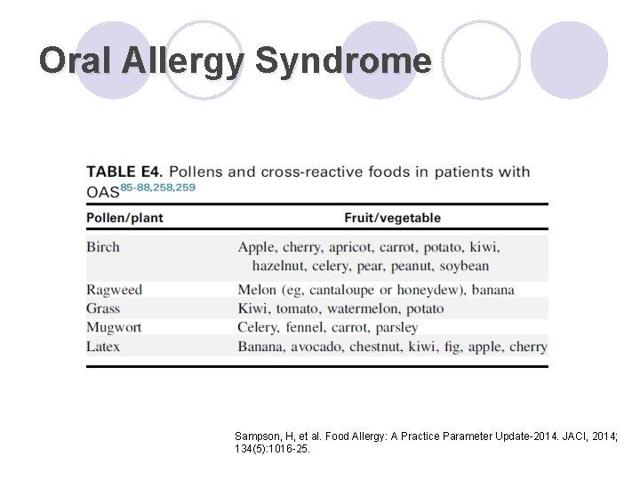 Oral Allergy Syndrome Sampson, H, et al. Food Allergy: A Practice Parameter Update-2014. JACI,