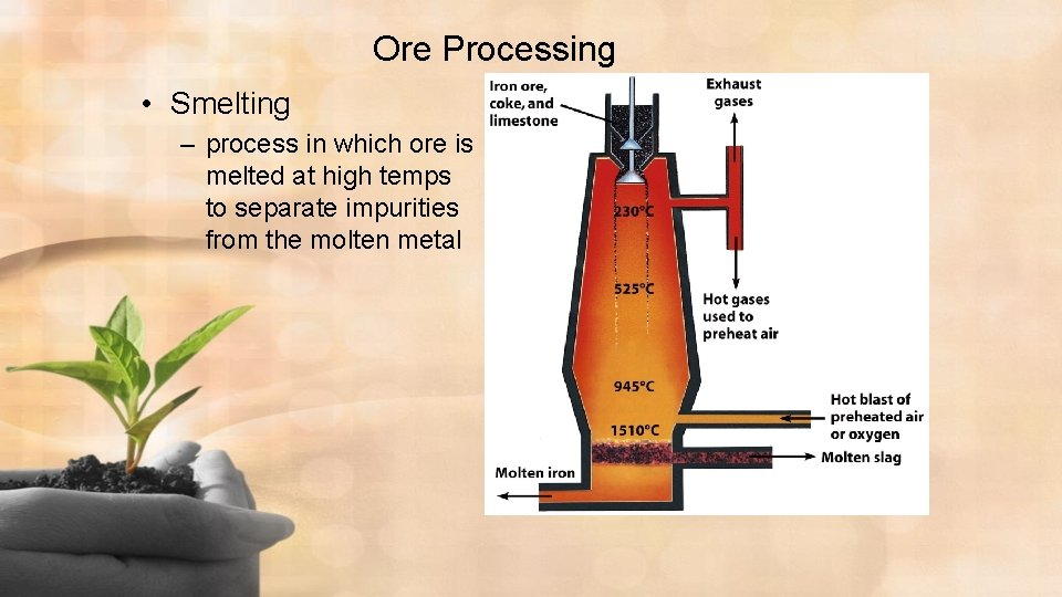 Ore Processing • Smelting – process in which ore is melted at high temps