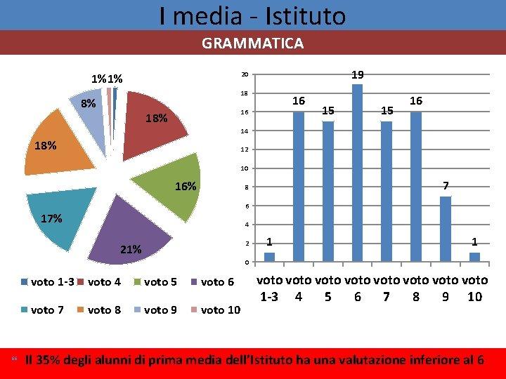 I media - Istituto GRAMMATICA 19 20 1% 1% 18 8% 16 16 18%
