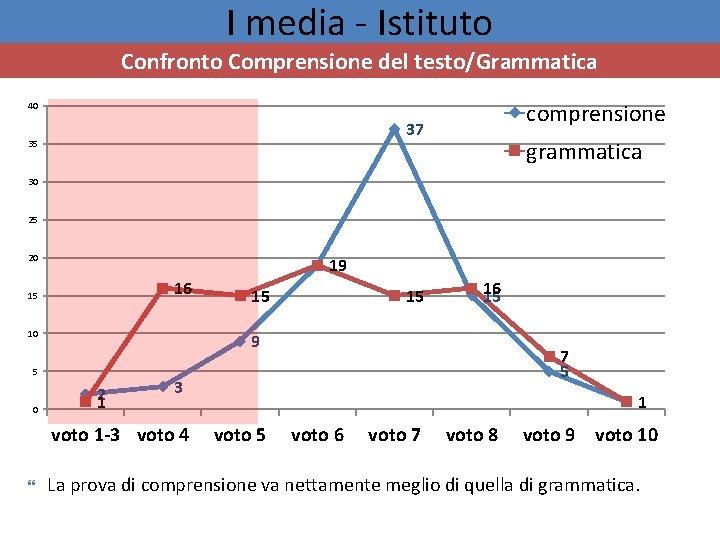 I media - Istituto Confronto Comprensione del testo/Grammatica comprensione 40 37 35 grammatica 30