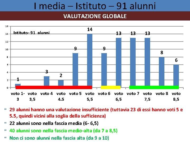 I media – Istituto – 91 alunni VALUTAZIONE GLOBALE 16 14 14 Istituto- 91