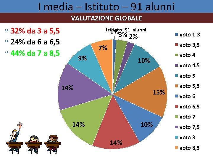 I media – Istituto – 91 alunni VALUTAZIONE GLOBALE 32% da 3 a 5,