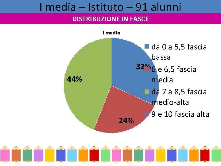 I media – Istituto – 91 alunni DISTRIBUZIONE IN FASCE I media 44% 24%