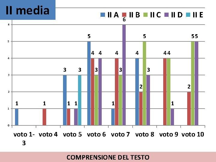 II media 7 II A 6 6 5 5 3 3 3 II C